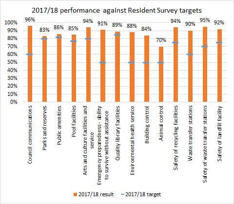2017 2018 customer service performance targets and results