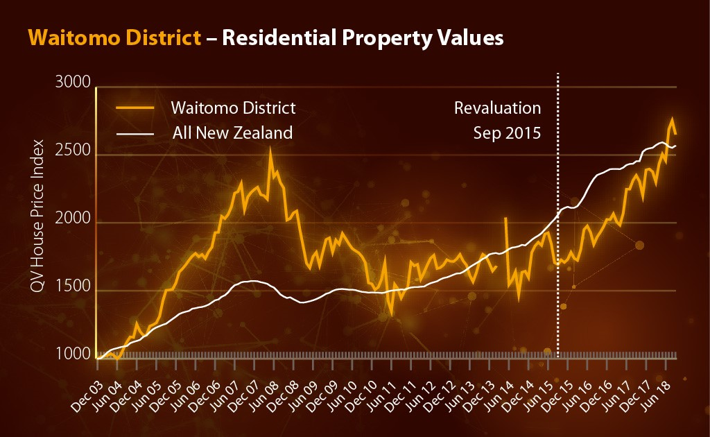 2018 General property values graph
